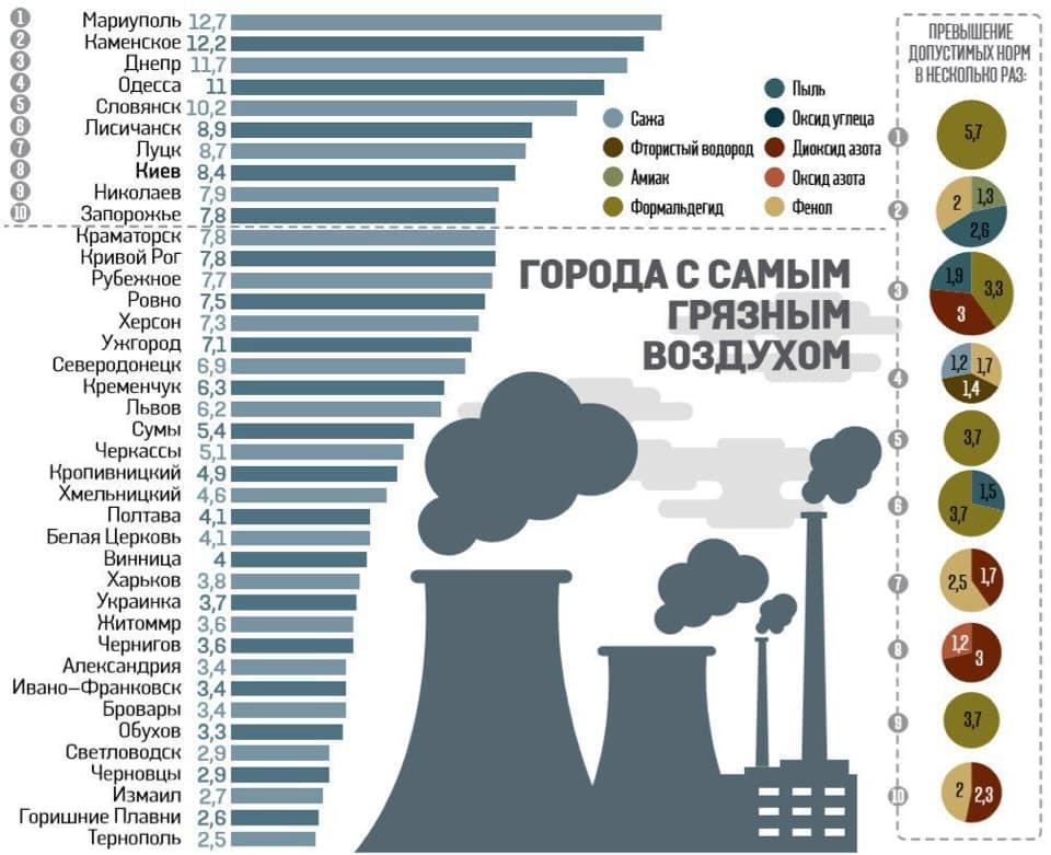 infografika-zabrudnennya-povitrya