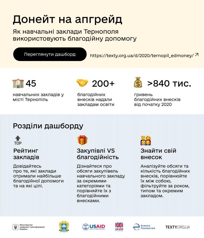 blagodiyni-vneski-v-shkolah-infografika